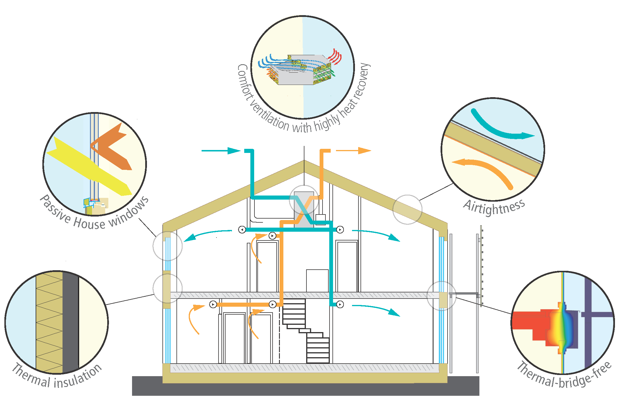 Passive House Principals Illustration